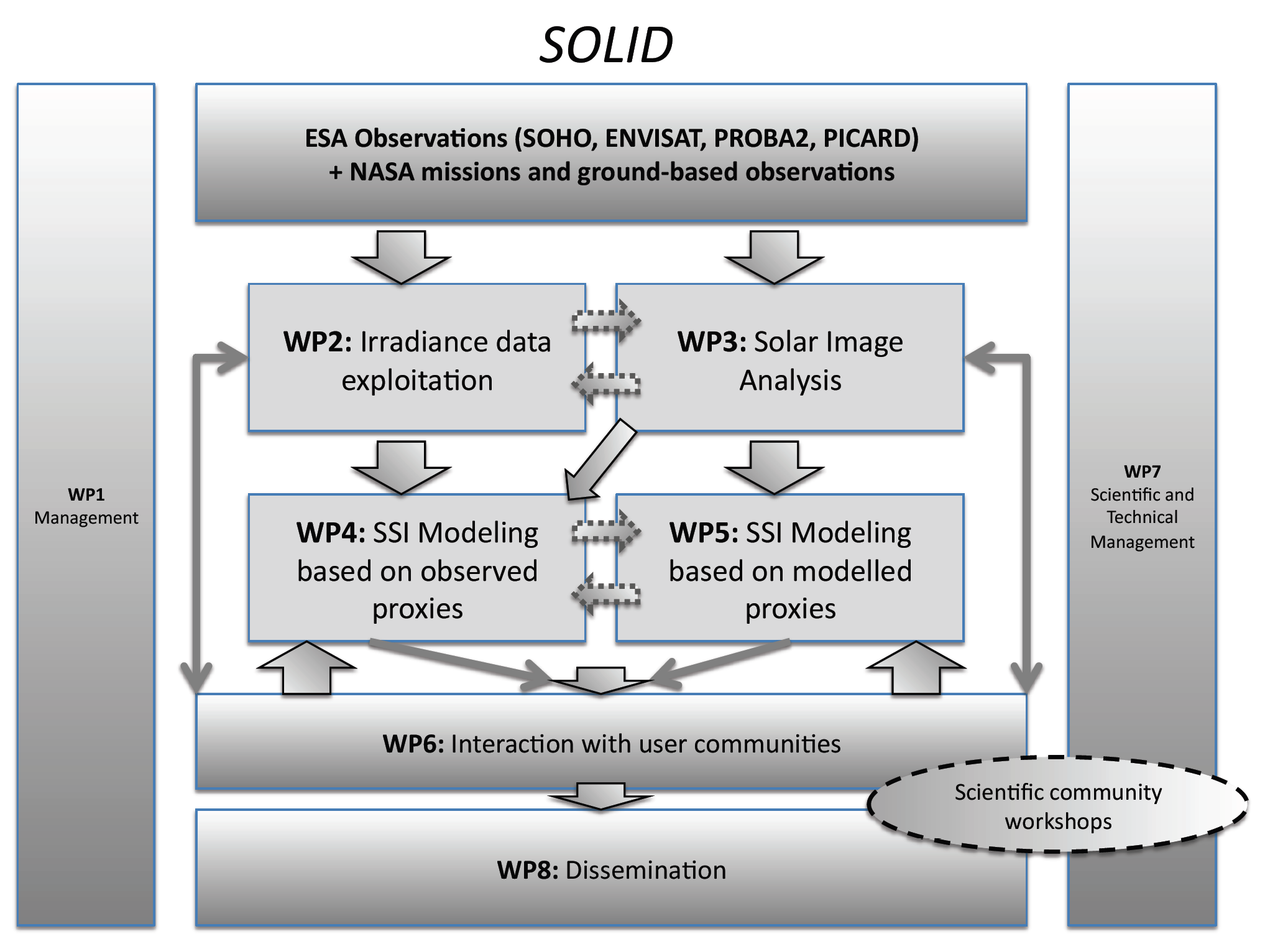 interaction of the SOLID WPs